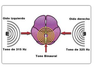 Resultado de imagen para sonidos binaurales
