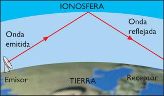 Resultado de imagen para ionosfera haarp