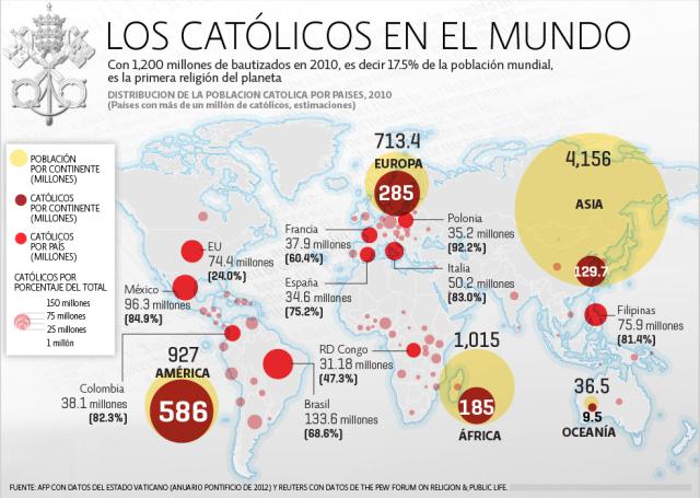 Resultado de imagen para paises catolicos mas pobres